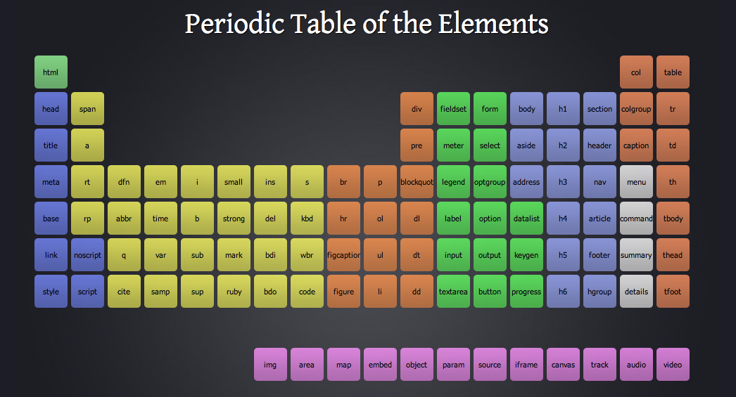Periodic table of html5 free website tools for Html5 table tag